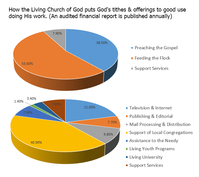 How the Church behind Tomorrow's World puts God's tithes & offerings to good use doing His work.