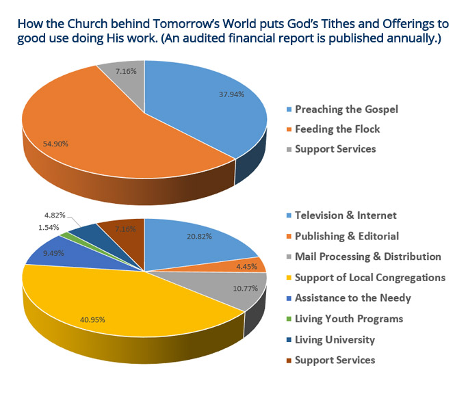 How the Church behind Tomorrow's World puts God's Tithes and Offerings to good use doing His work.